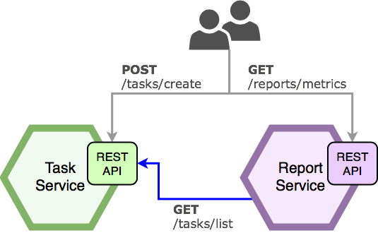 How to use JUnit5 and Spring Cloud Contract